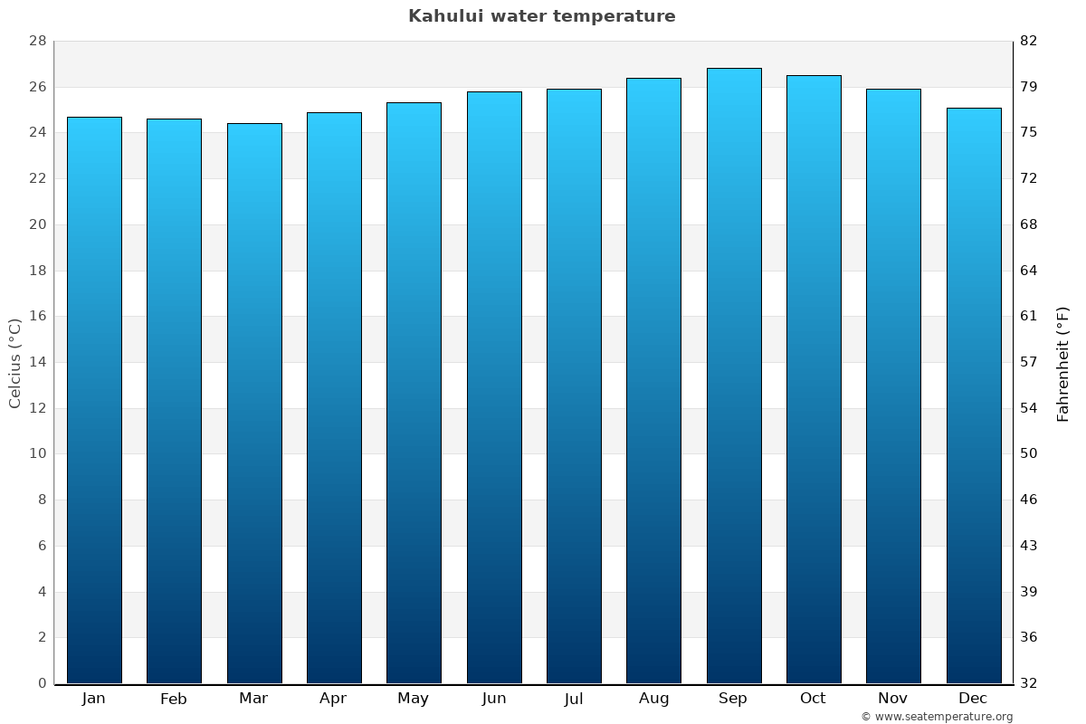 Kahului average water temperatures