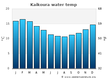 Kaikoura average sea temperature chart