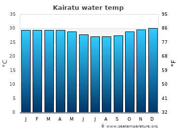 Kairatu average sea temperature chart