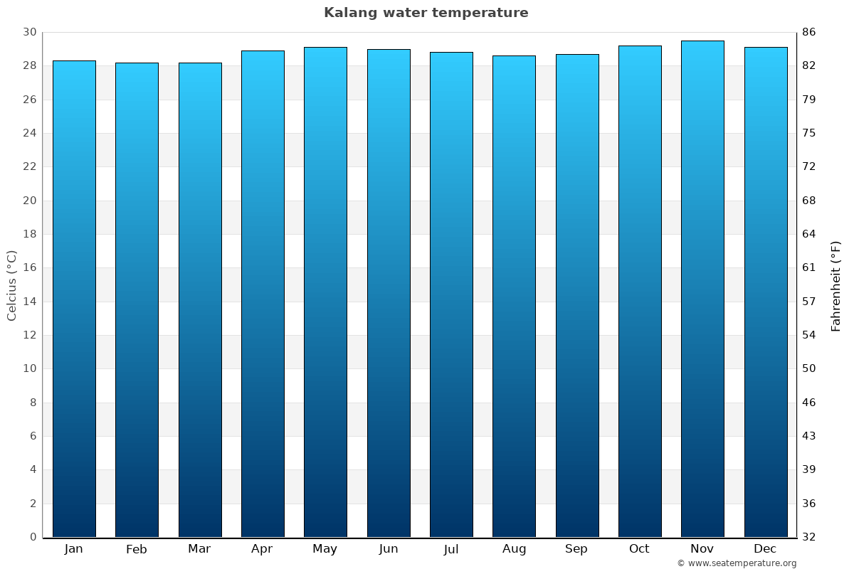 Kalang average water temperatures