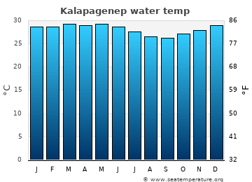 Kalapagenep average sea temperature chart