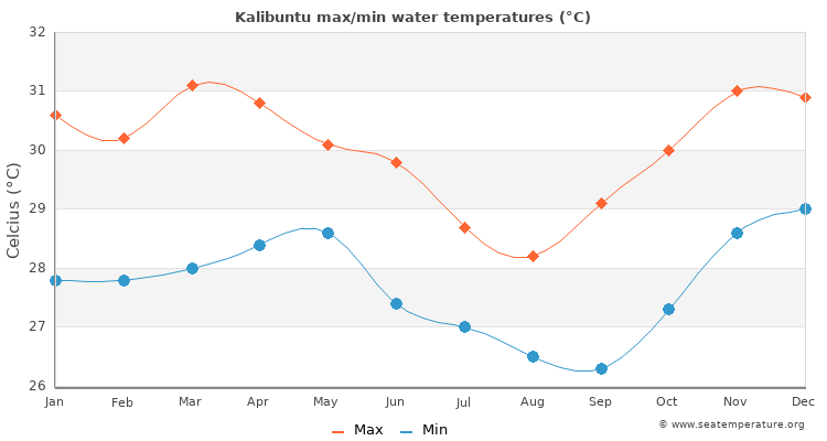 Kalibuntu average maximum / minimum water temperatures