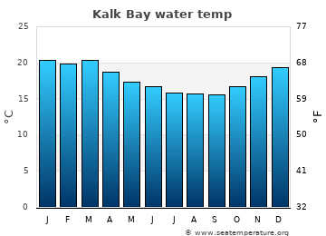 Kalk Bay average sea temperature chart