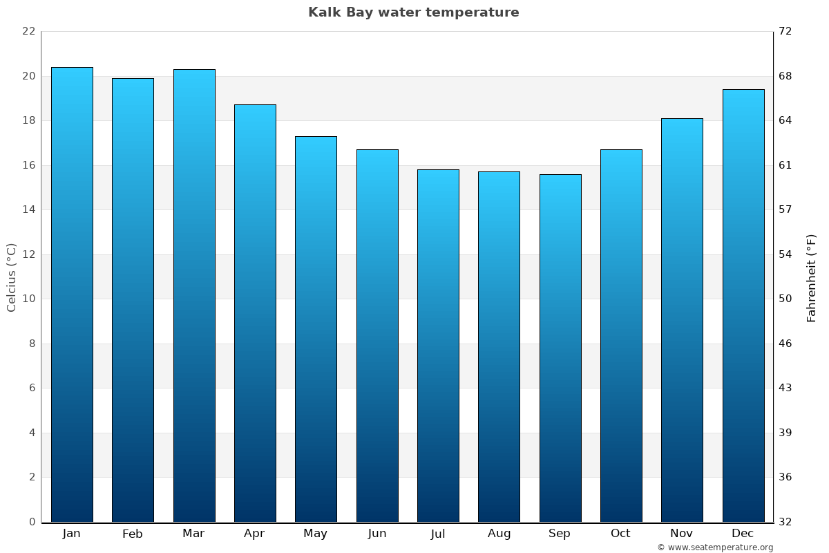 Kalk Bay average water temperatures