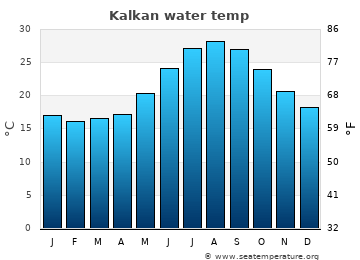 Kalkan average sea temperature chart