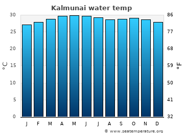 Kalmunai average sea temperature chart
