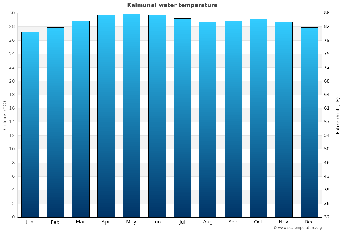 Kalmunai average water temperatures