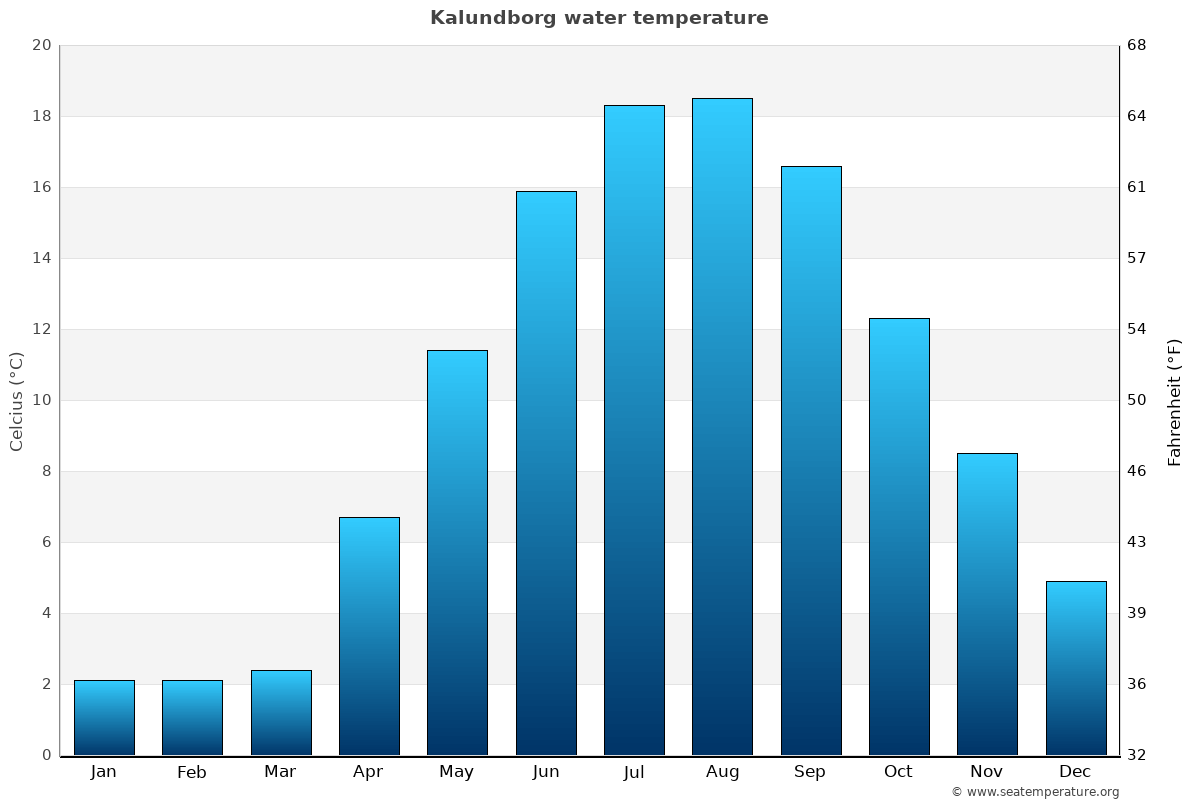 Kalundborg average water temperatures