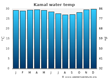 Kamal average sea temperature chart