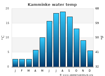 Kamminke average sea temperature chart