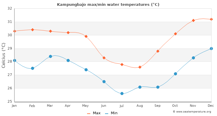 Kampungbajo average maximum / minimum water temperatures