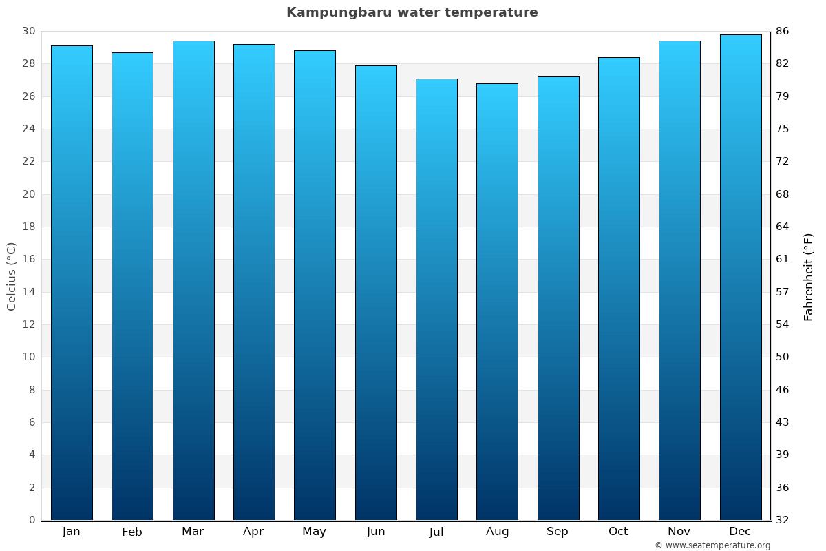 Kampungbaru average water temperatures