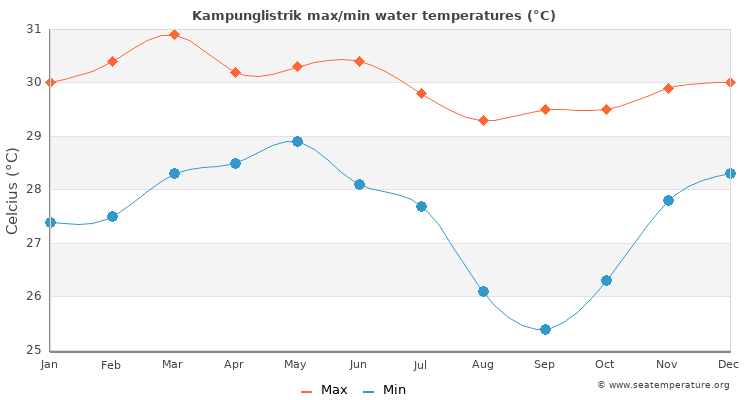 Kampunglistrik average maximum / minimum water temperatures
