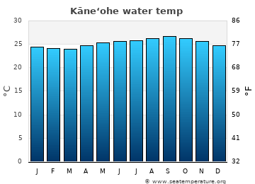 Kāne'ohe average sea temperature chart