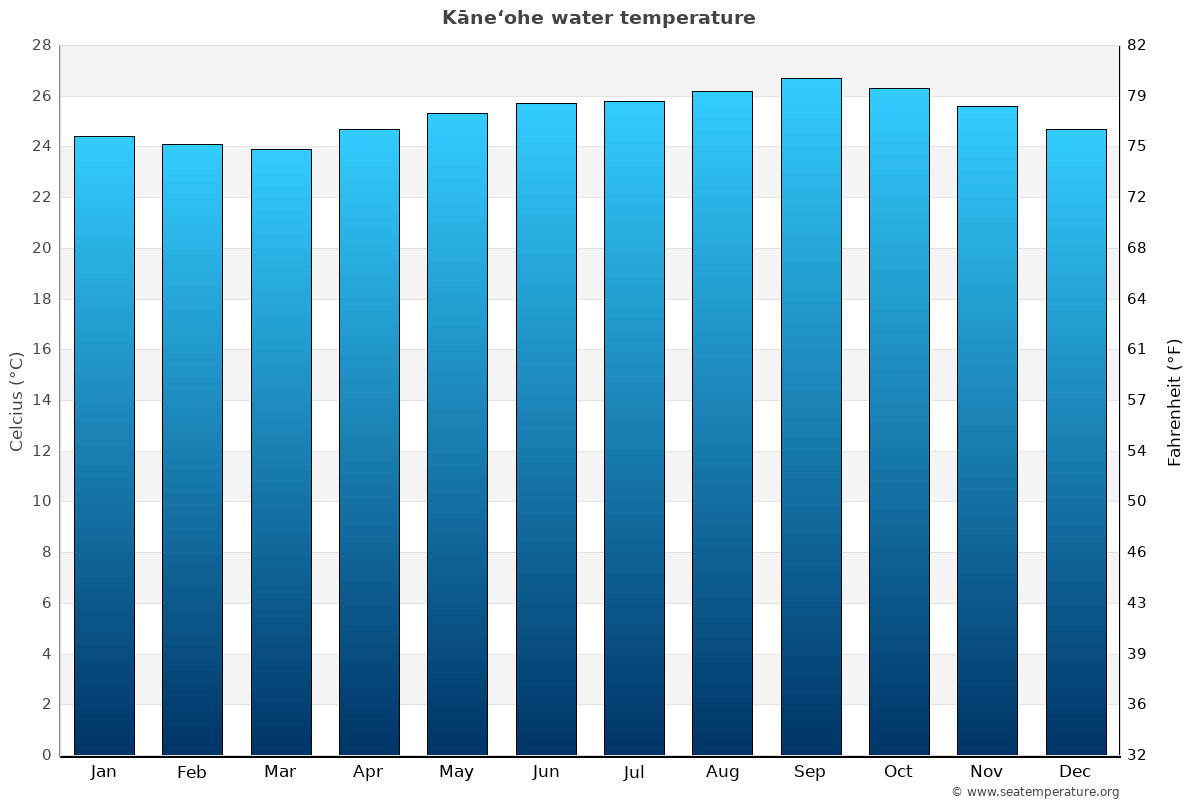 Kāne'ohe average water temperatures