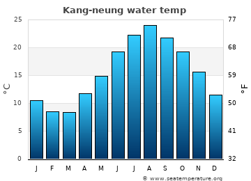 Kang-neung average sea temperature chart