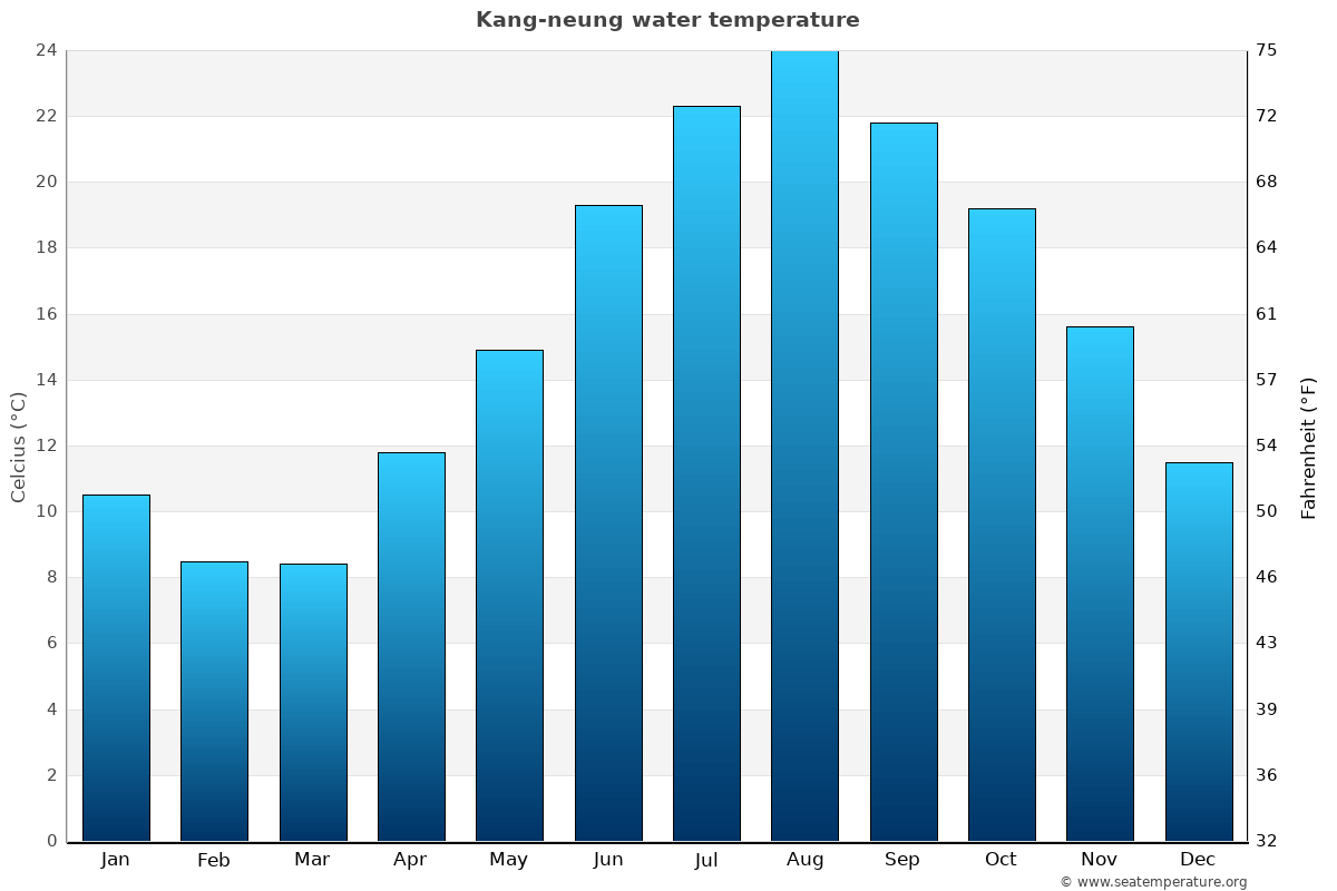 Kang-neung average water temperatures