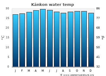 Kānkon average sea temperature chart
