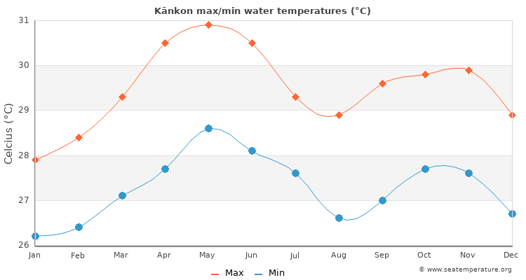 Kānkon average maximum / minimum water temperatures