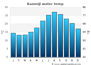 Kanonji average sea temperature chart