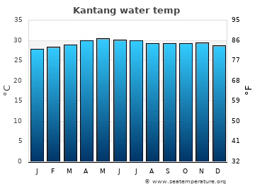 Kantang average sea sea_temperature chart