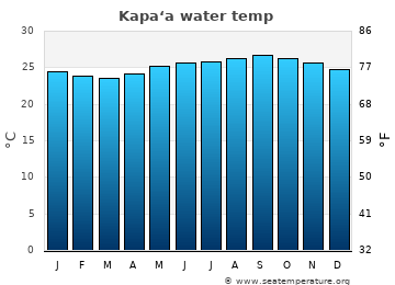Kapa'a average water temp