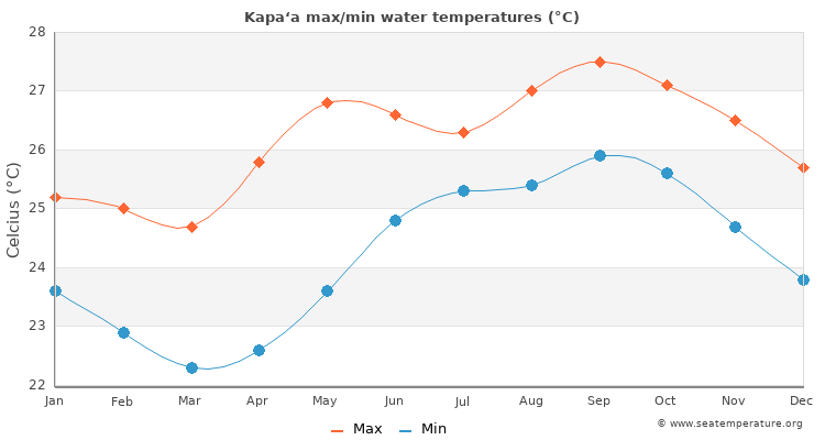 Kapa'a average maximum / minimum water temperatures