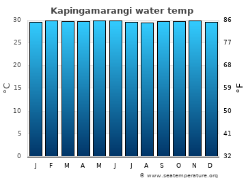 Kapingamarangi average water temp