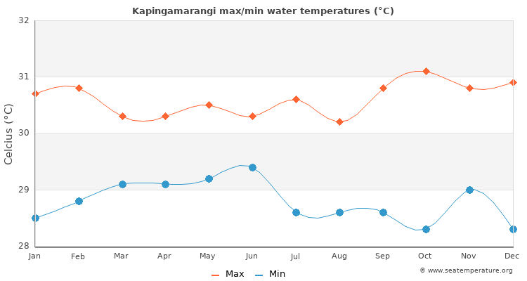 Kapingamarangi average maximum / minimum water temperatures