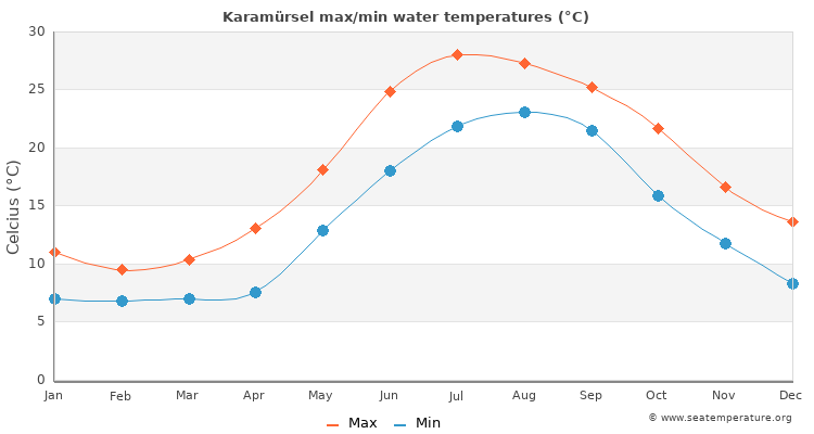 Karamürsel average maximum / minimum water temperatures