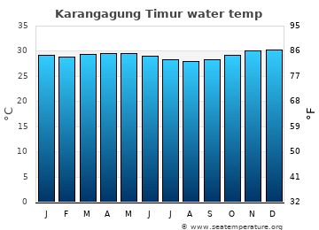 Karangagung Timur average sea temperature chart