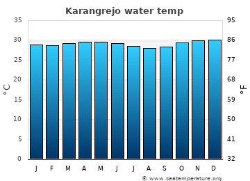 Karangrejo average sea temperature chart