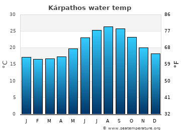 Kárpathos average sea temperature chart
