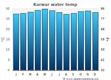 Karwar average sea temperature chart