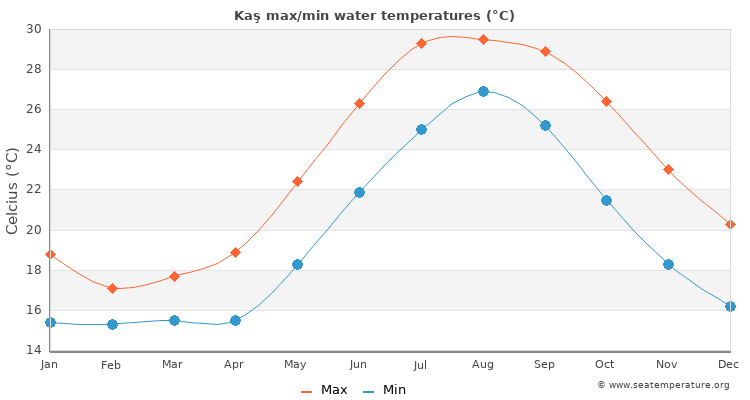 Kaş average maximum / minimum water temperatures