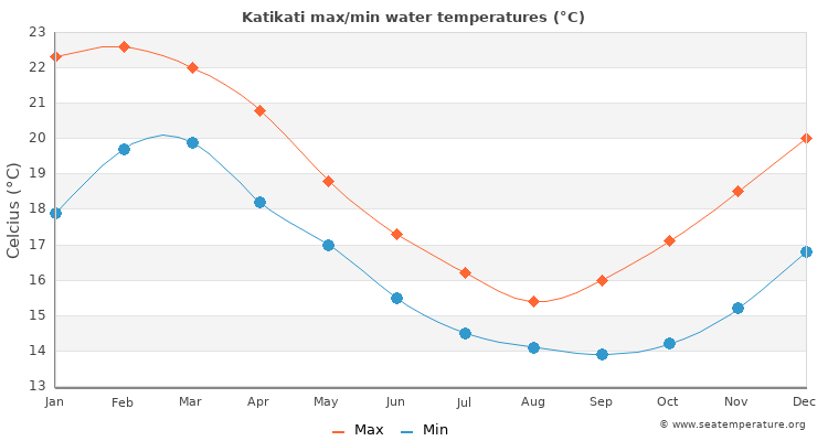 Katikati average maximum / minimum water temperatures