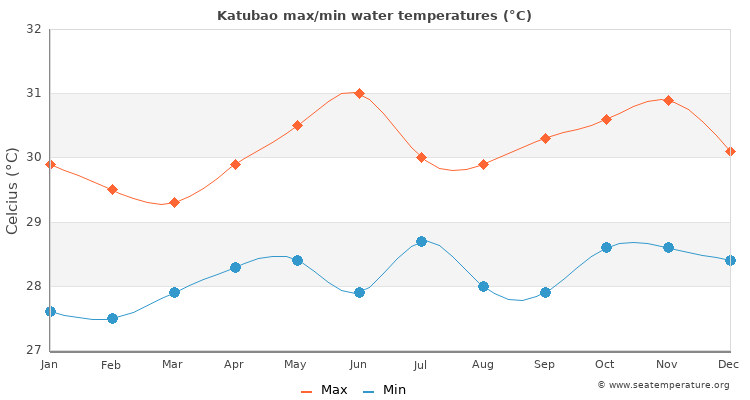 Katubao average maximum / minimum water temperatures