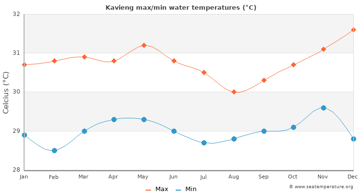 Kavieng average maximum / minimum water temperatures