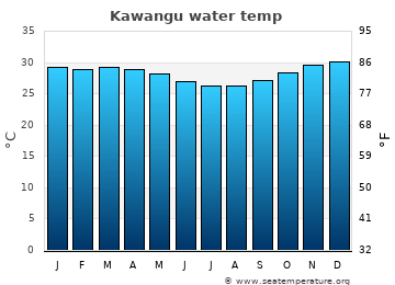 Kawangu average water temp