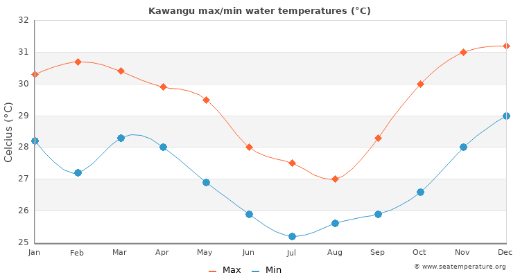 Kawangu average maximum / minimum water temperatures
