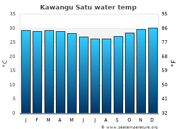 Kawangu Satu average sea temperature chart