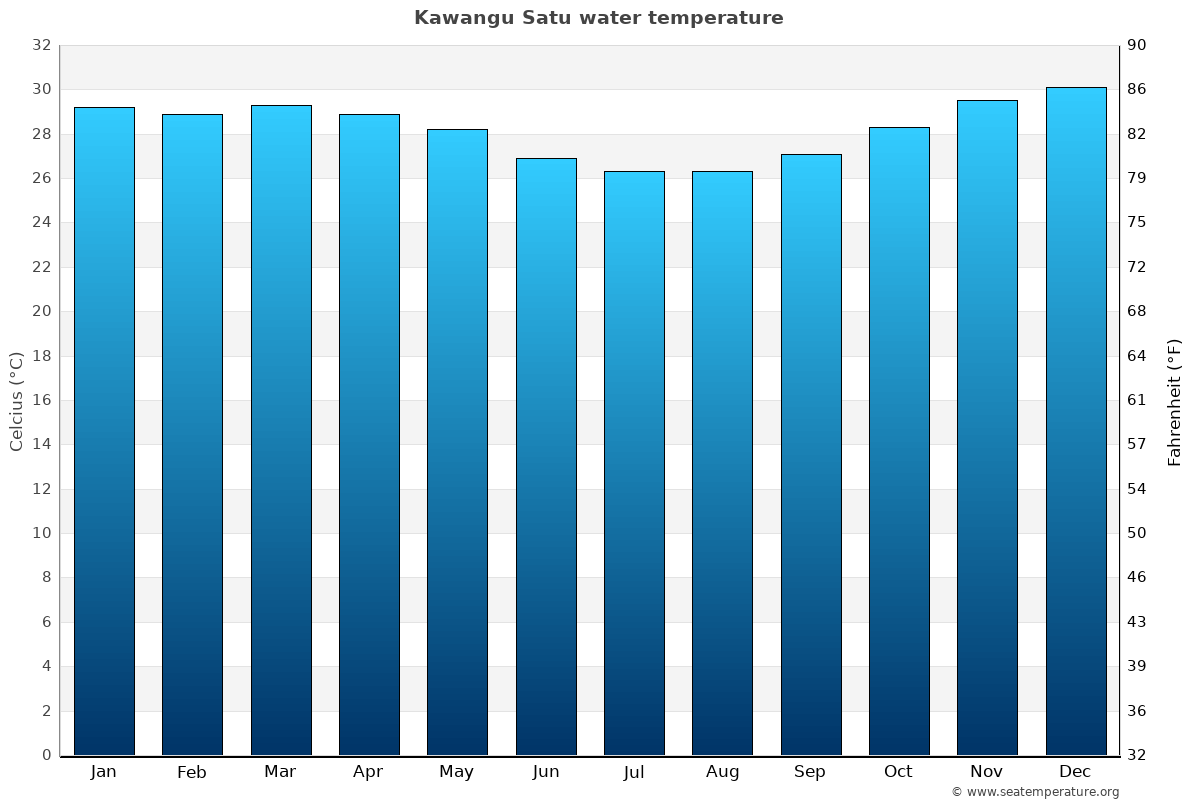 Kawangu Satu average water temperatures