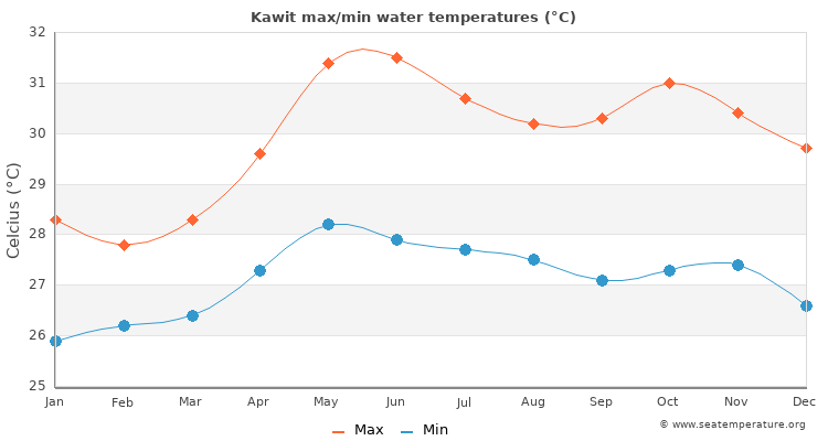 Kawit average maximum / minimum water temperatures