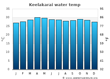 Keelakarai average sea sea_temperature chart