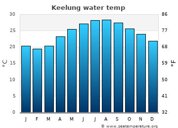Keelung average sea temperature chart