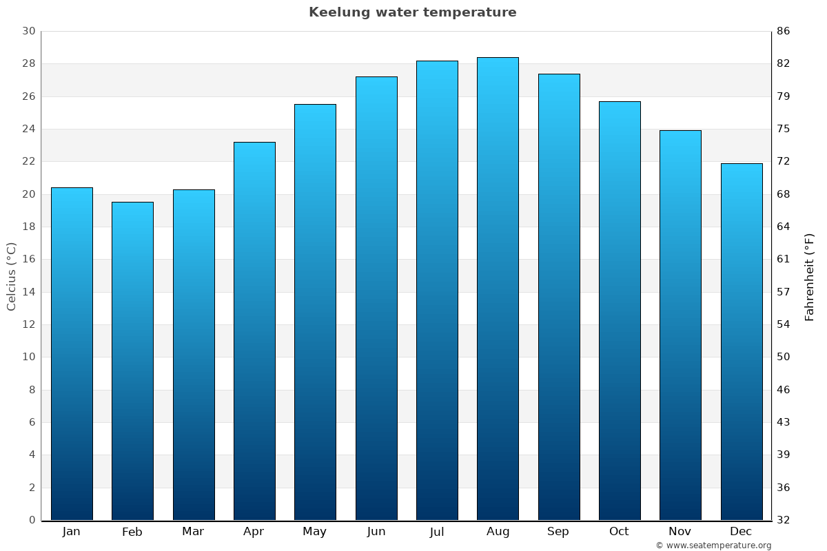 Keelung average water temperatures