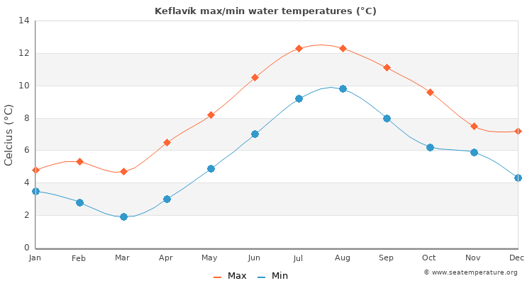 Keflavík average maximum / minimum water temperatures