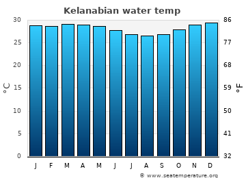 Kelanabian average sea temperature chart
