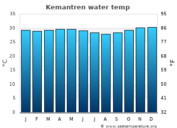 Kemantren average sea temperature chart