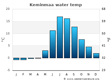 Keminmaa average sea sea_temperature chart
